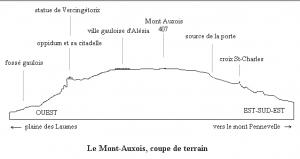 Mont Auxois en coupe